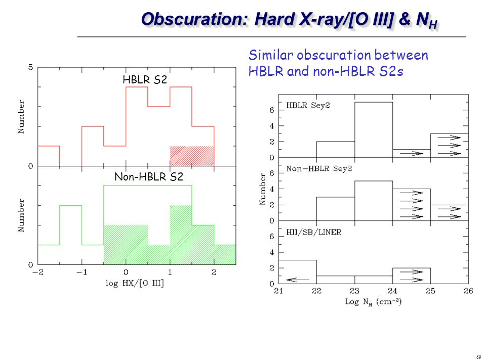 Obscuration: Hard X-ray/[O III] & NH